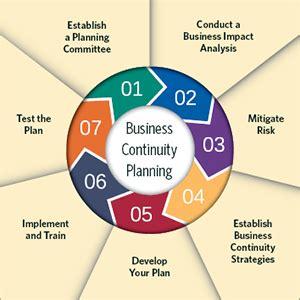 Business Plan, Business Plan Templates, Business Plan